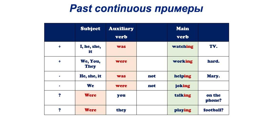 Past continuous примеры