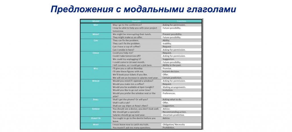 Предложения с модальными глаголами