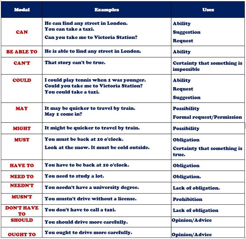 предложения с глаголами с мягким знаком