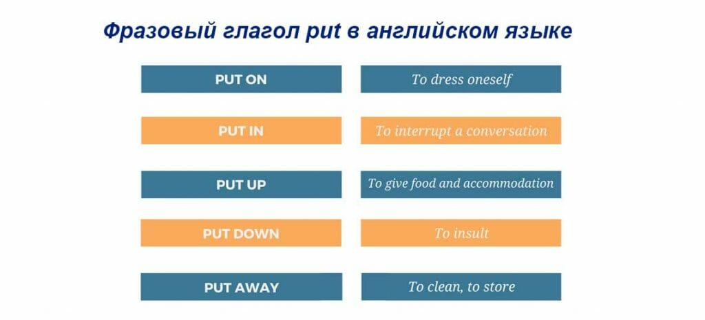 Фразовый глагол put в английском языке