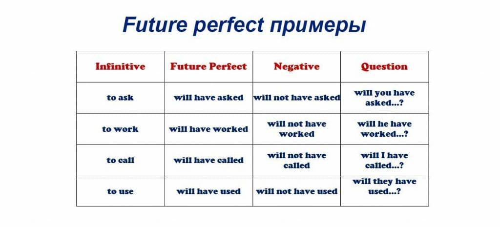 Future perfect примеры