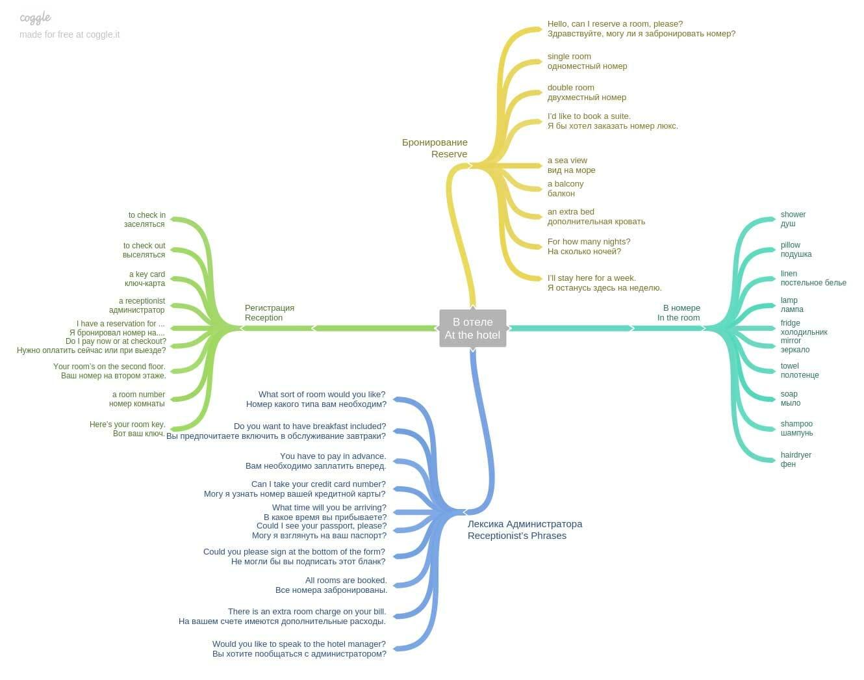 Изучение английских слов популярная схема